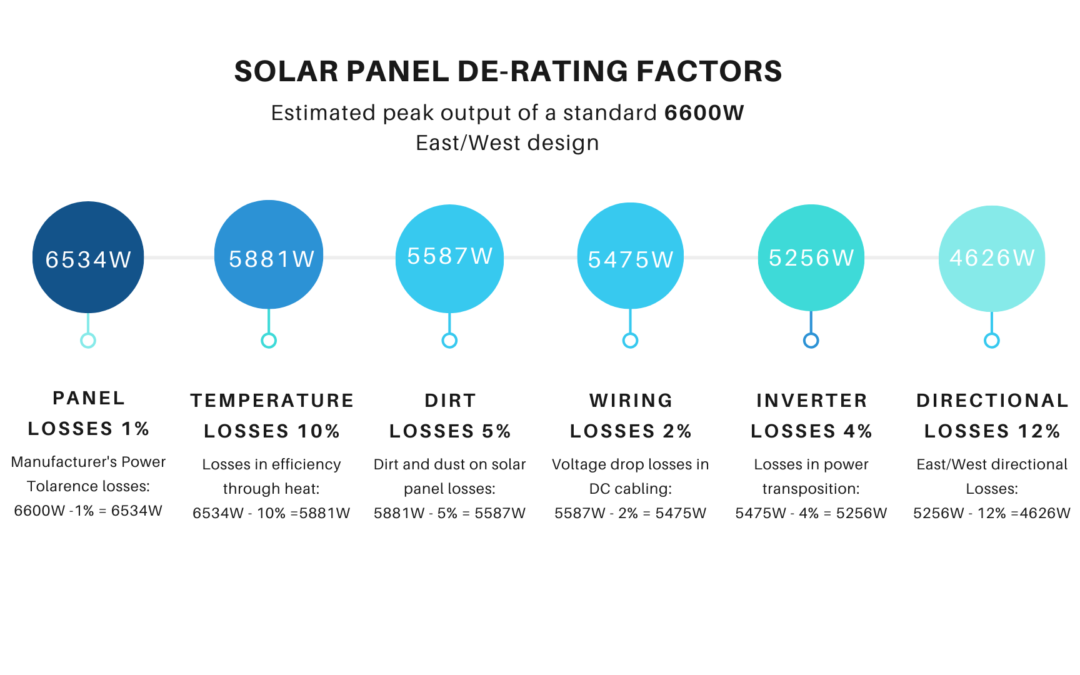 How much solar power should my new system produce?
